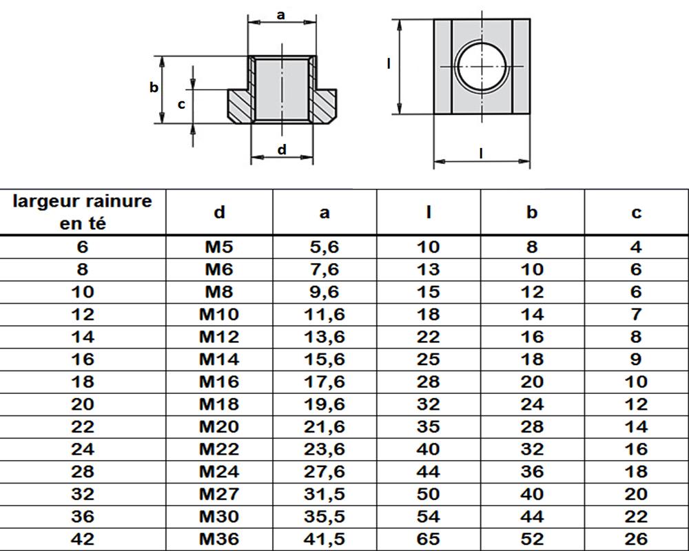 Etudes et r alisations industriellestable for Dimensions set de table